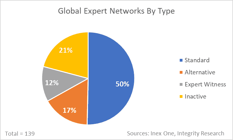 Expert networks by type