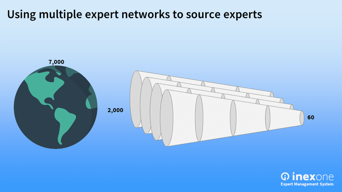 Using multiple expert networks