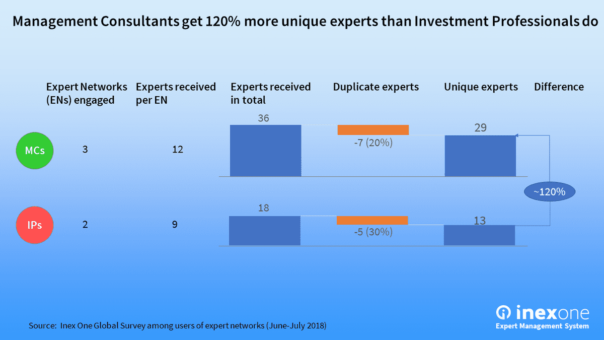MCs that use expert networks get ~120% more unique experts than IPs do