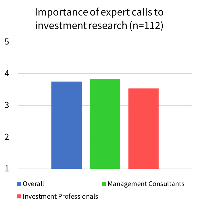 Importance of expert calls to investment research