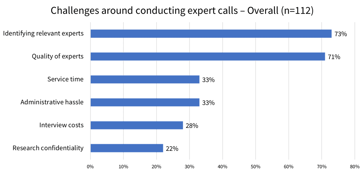 Challenges around conducting expert calls - Overall