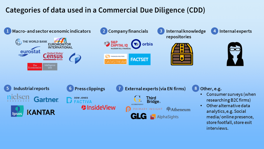 Clients use expert networks as one of eight categories of data in a Commercial Due Diligence (CDD)