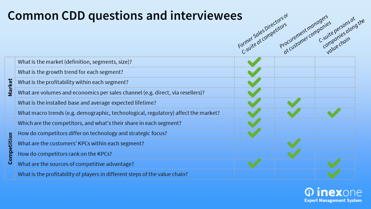 Example questions and interviewees in a Due Diligence