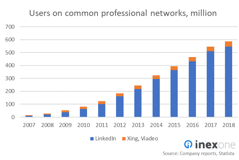 Illustration of the growth of profiles on LinkedIn. From 2007 to 2018, the number of profiles grew from almost 0 to almost 600 million.