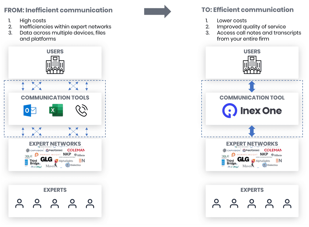 Illustration of how Inex One improves the workflow
