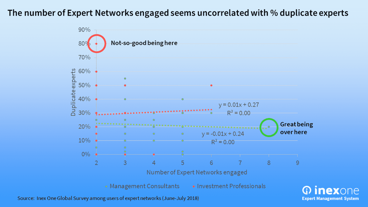 Clients that use expert networks get different service. There is no correlation between number of networks and the % of duplicate experts.