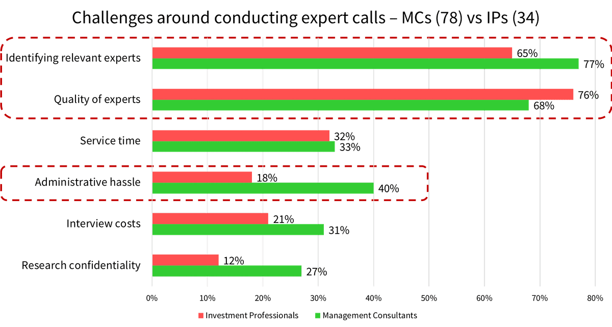 Challenges around conducting expert calls