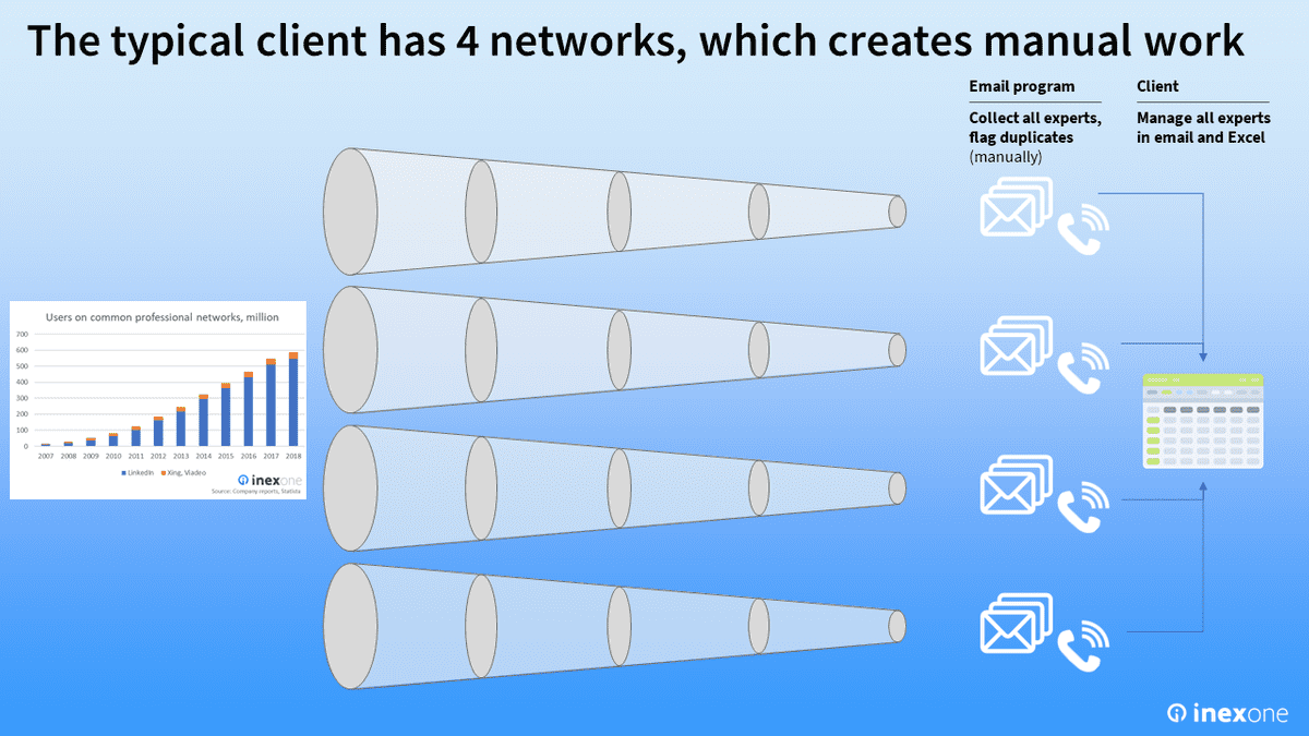 Illustration of how the typical client has 4 expert networks, which creates significant administrative work.