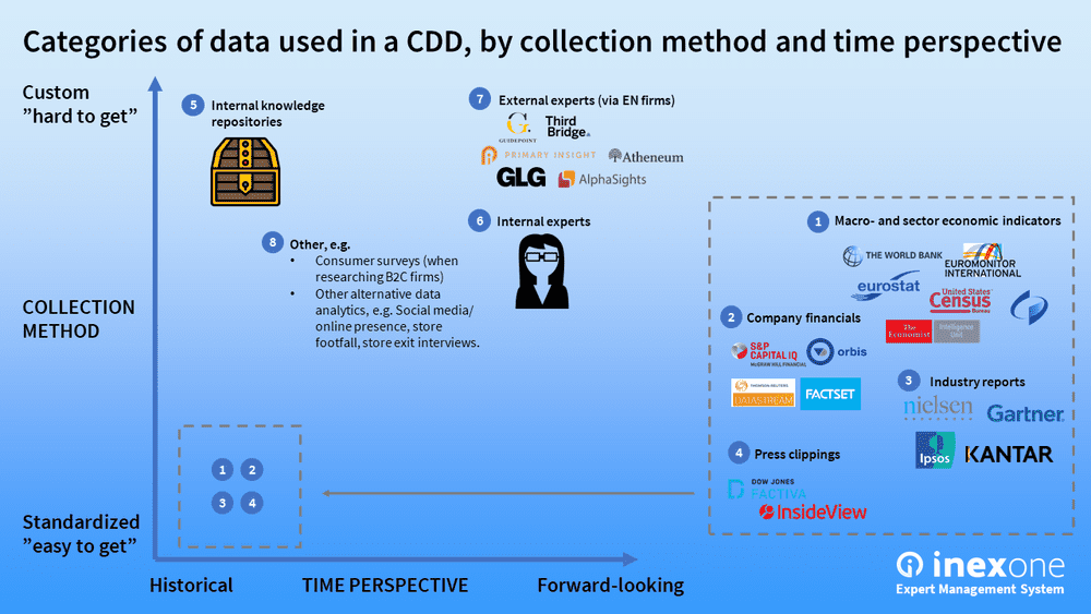 Categories of data used in a Commercial Due Diligence by collection method and time perspective