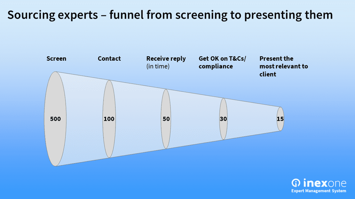 Sourcing experts - funnel from screening to presenting them